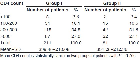 Table 1 CD4 Count Of HIV Patients Studied