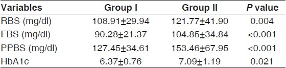 Table 2 Comparison Of Glucose Parameters Two Groups Patients Studied