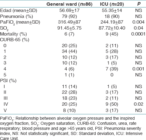 Table 2: Comparative table of patients admitted to the intensive care unit and general ward