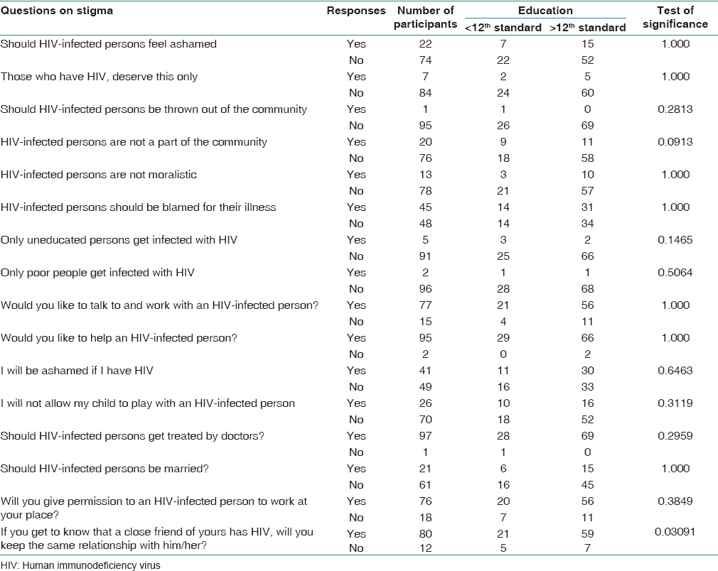 A Questionnaire Survey Of Stigma Related To Human Immunodeficiency